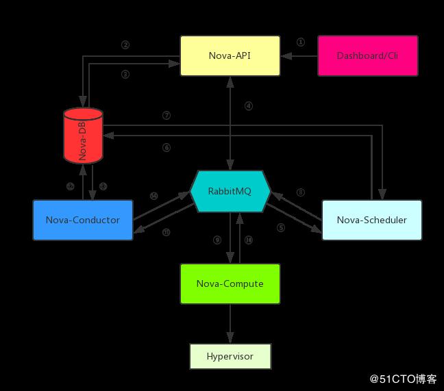 OpenStack云计算之路-基于ubuntu搭建rocky版本