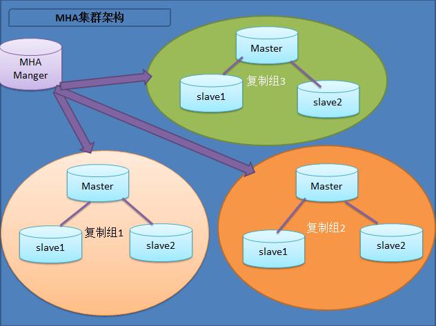 基于centos7,mysql5.7搭建mysql高可用MHA架构