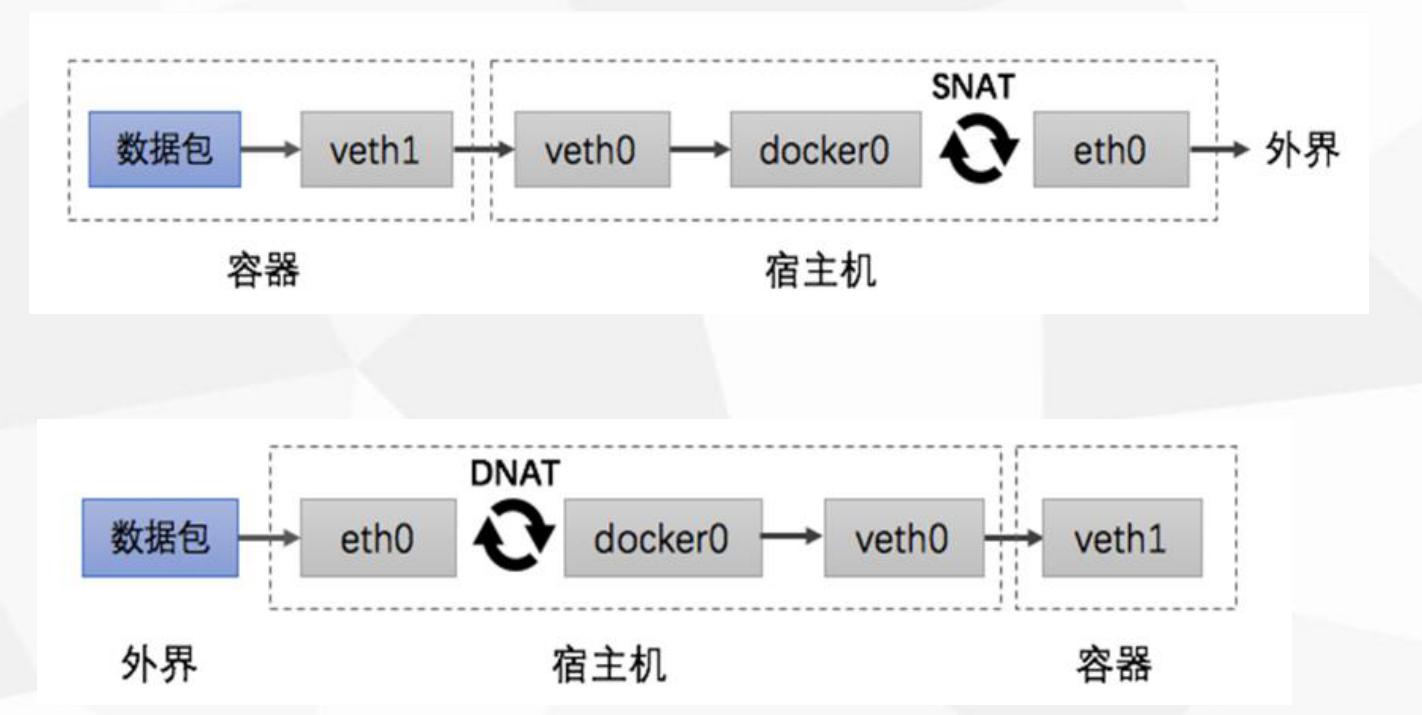 系统学devops系列: docker入门学习操作篇