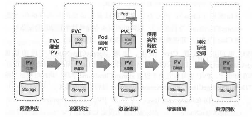 k8s基础入门之存储卷管理(PV & PVC)