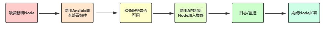 k8s进阶之HPA自动伸缩